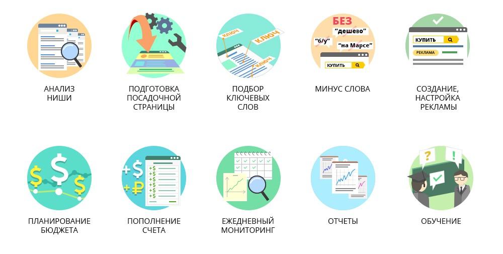 контекстная реклама, Алматы